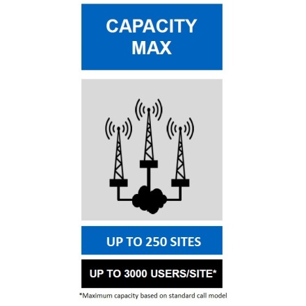 Capacity Max